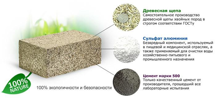 Древесная щепа бетон характеристика цементного раствора м150